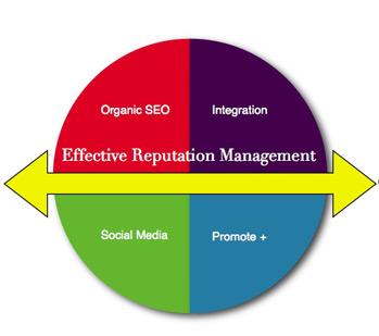 Online Reputation Management Tacoma WA