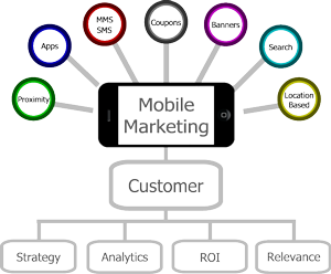 Mobile Marketing New Trends