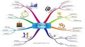 Seattle & tacoma Online Marketing Strategy