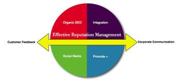 Online Reputation Management Seattle WA