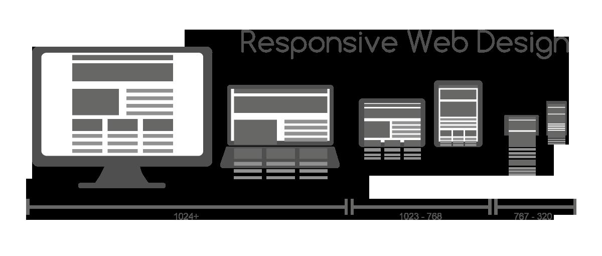 Responsive Design Seattle & Tacoma WA